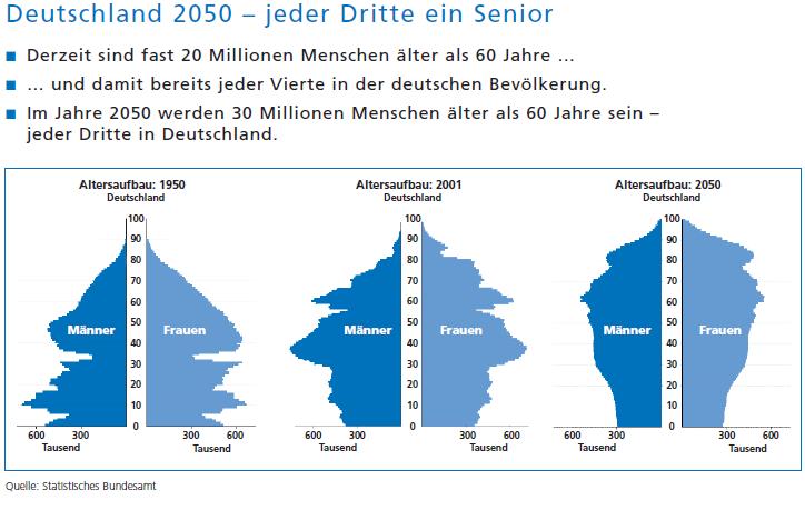 Jeder dritte Mensch wird im Jahre 2050 im Rentenalter sein