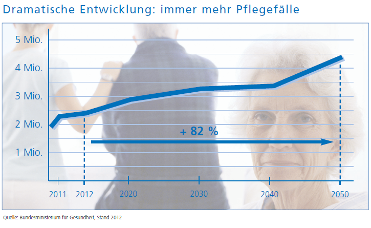 Pflegefälle in Deutschland